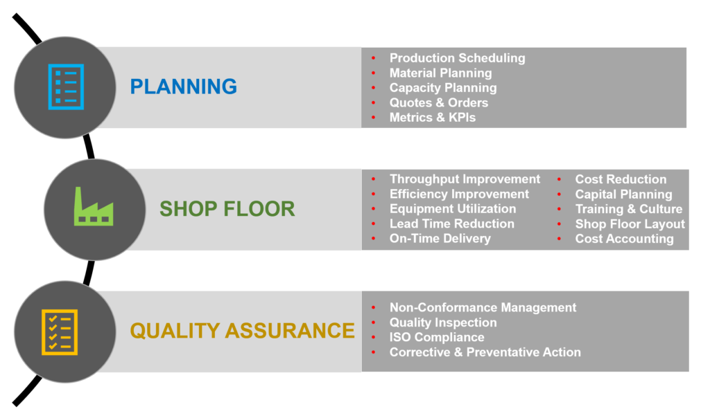 manufacturing consulting focus areas